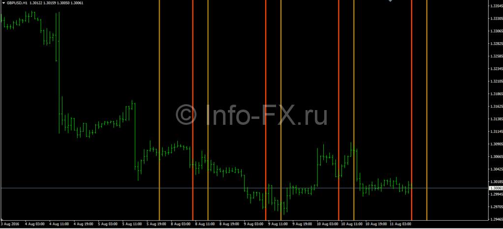 Индикатор JF Trading Times