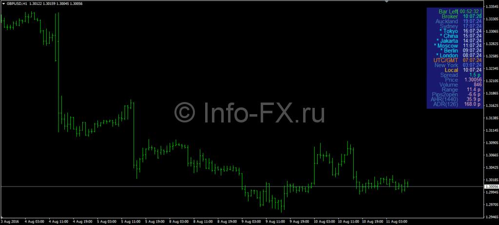 Индикатор Market Time Indicator