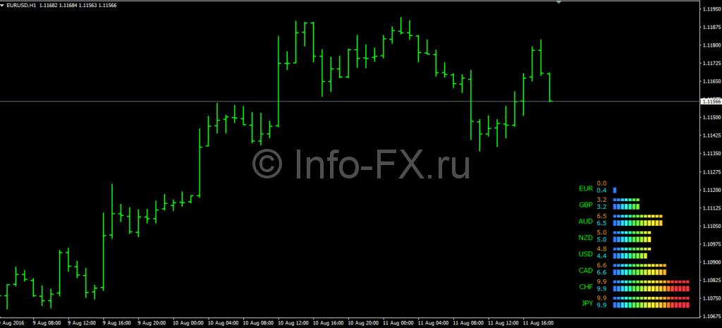 Индикатор CurrencyPowerMeter