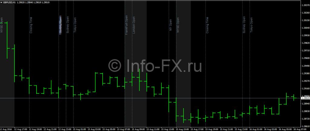 Индикатор MarketZone