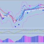 Торговая стратегия Color Coded Trend System