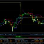 Торговая система для торговли по тренду Magic Dots system