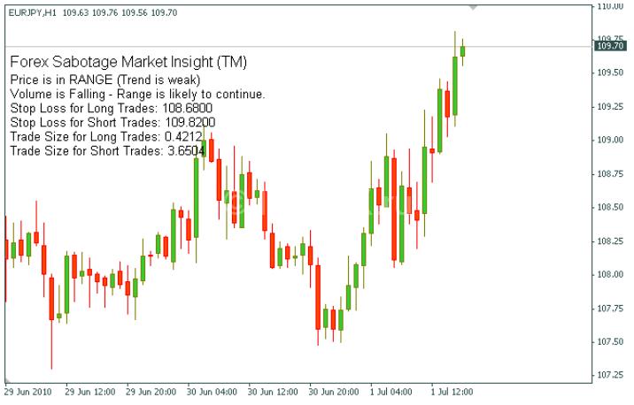 Forex Sabotage Market Insight