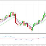 Система для торговли по тренду sRs Trend Rider от Владимира Рыбакова