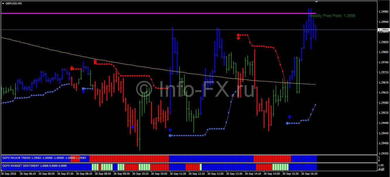 Торговая система скальпинг на форекс how to use alligator in forex trading