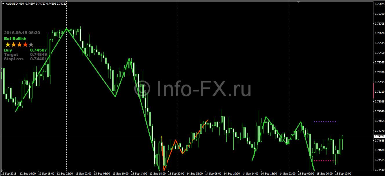 Индикаторы-гармоничные модели форекс форум обсуждение eureka forex