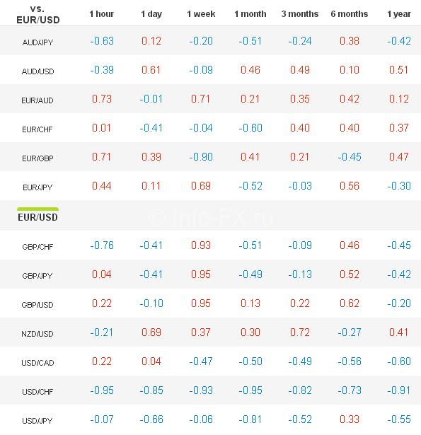 Таблица корреляции валютных пар