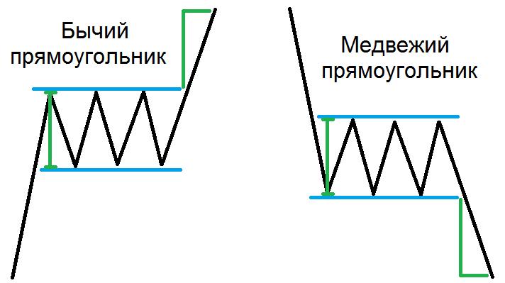 Пример модели бычьего и медвежьего прямоугольника