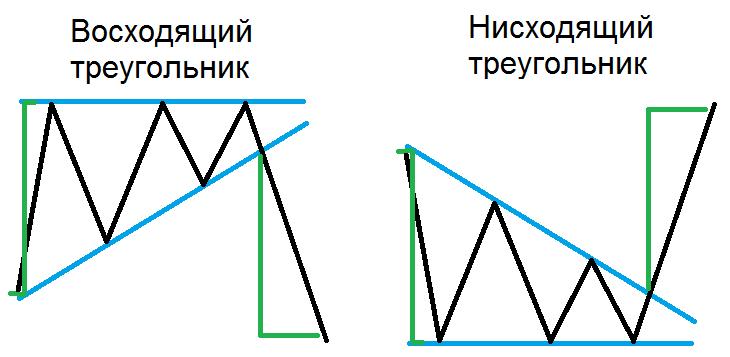 Восходящий и нисходящий треугольник