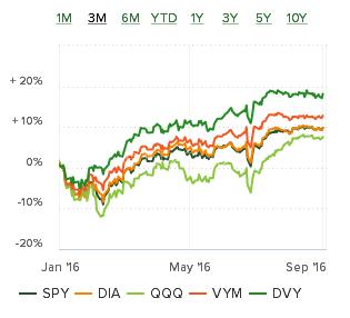 Совмещенный график акций
