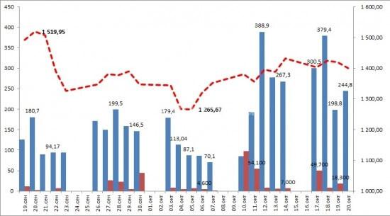 Отсутствие ликвидности на рынке