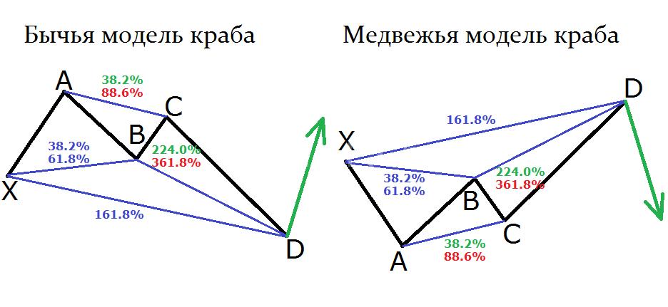 Бычья и медвежья модель краба