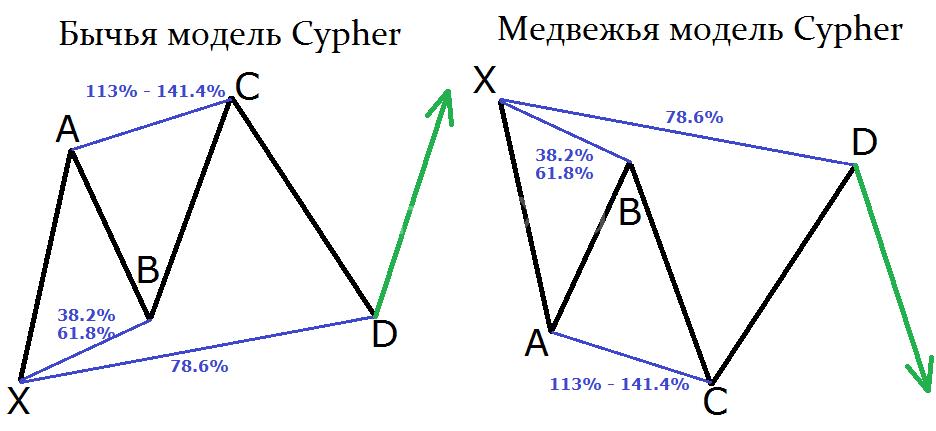 Модель Cypher