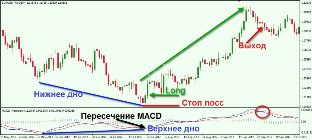 Торговая стратегия на дивергенции по MACD