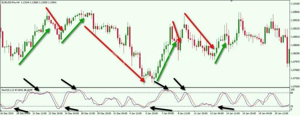 Стохастик на валютной паре EURUSD