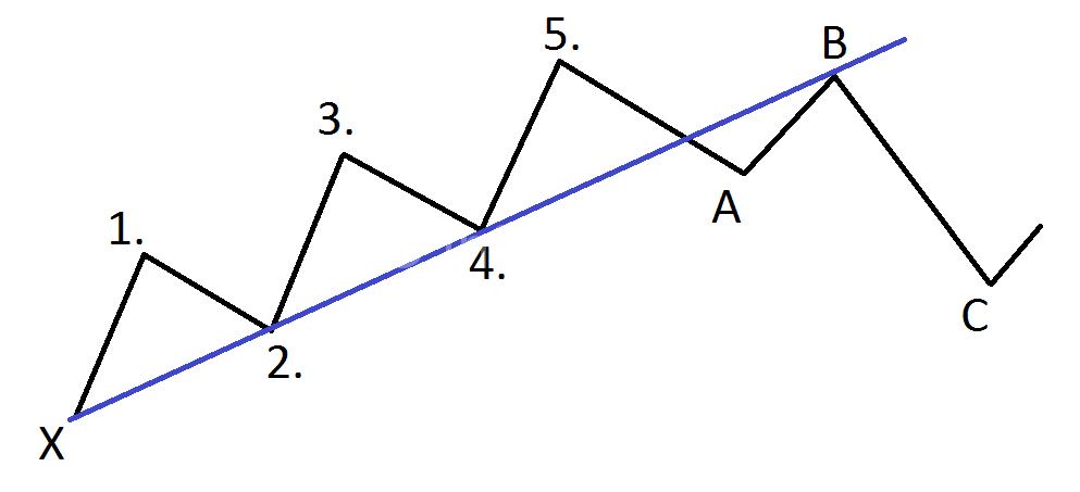 Теория трёх корректирующих движений Волн Элиота
