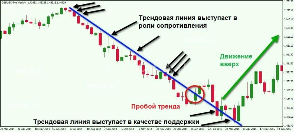 Анализ трендовой линии