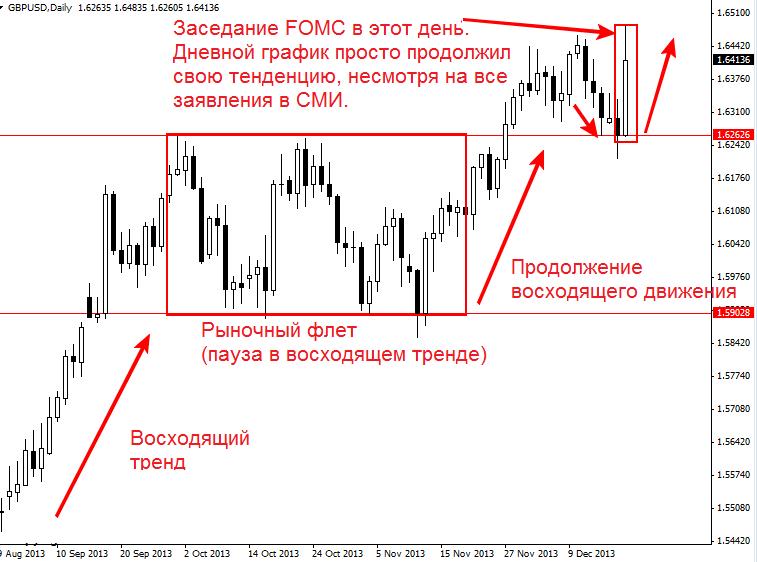 Пример реакции новости FOMC на глобальный тренд