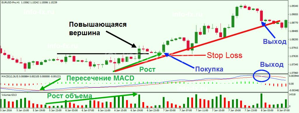 Торговля по тренду с MACD