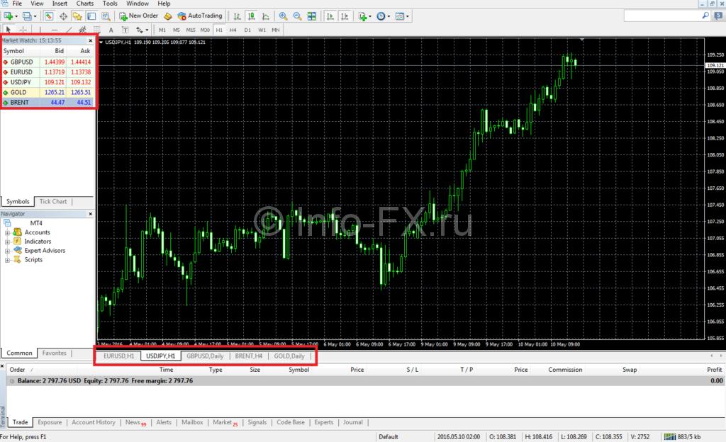 Окно обзора рынка и валютных пар