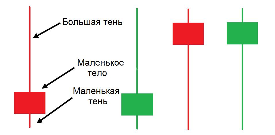 Структура Пин Бара