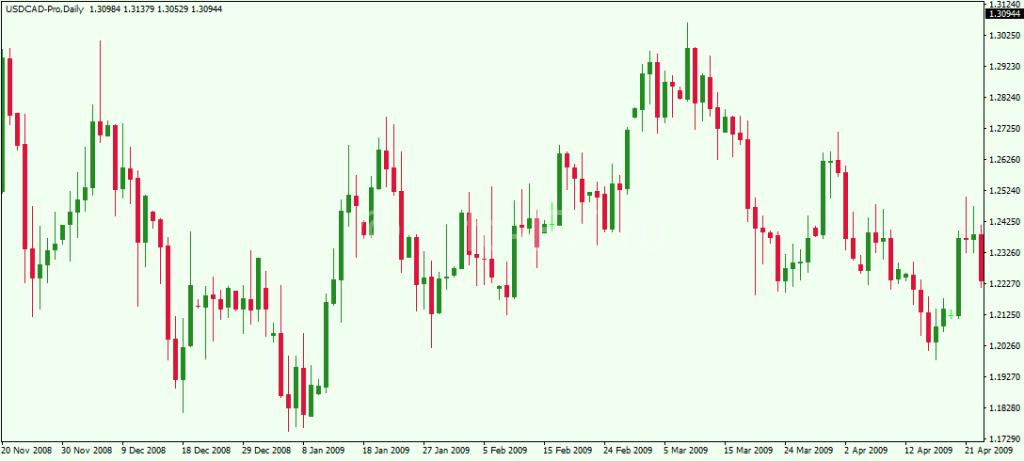 Тренд на валютной паре USDCAD
