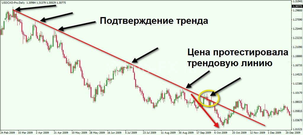 Тестирование трендовой линии
