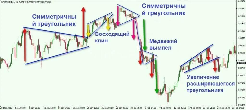 Пример торговли треугольниками на паре USDCHF