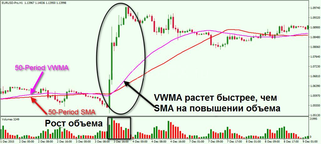 Различие между VWMA и SMA