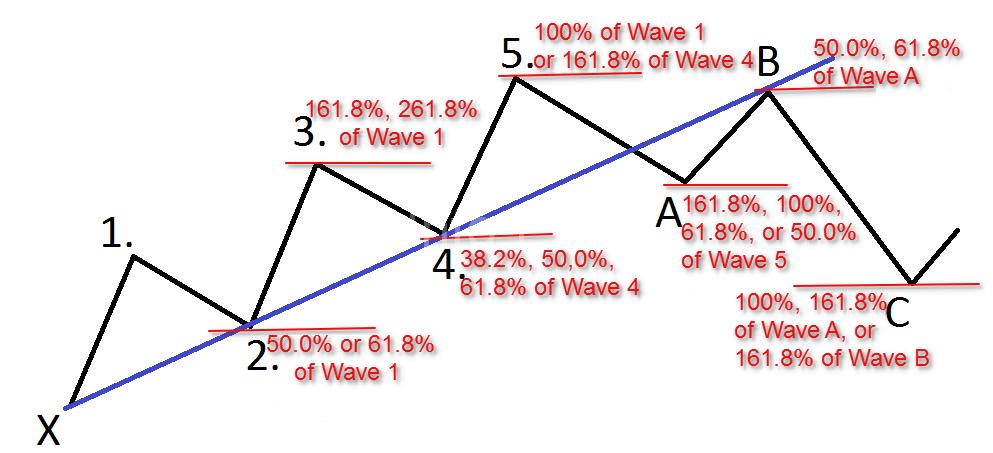 Фибоначчи с волнами Элиота