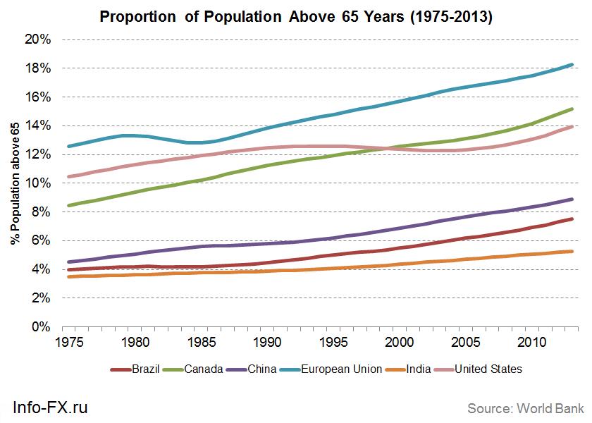 Количество пенсионеров по странам