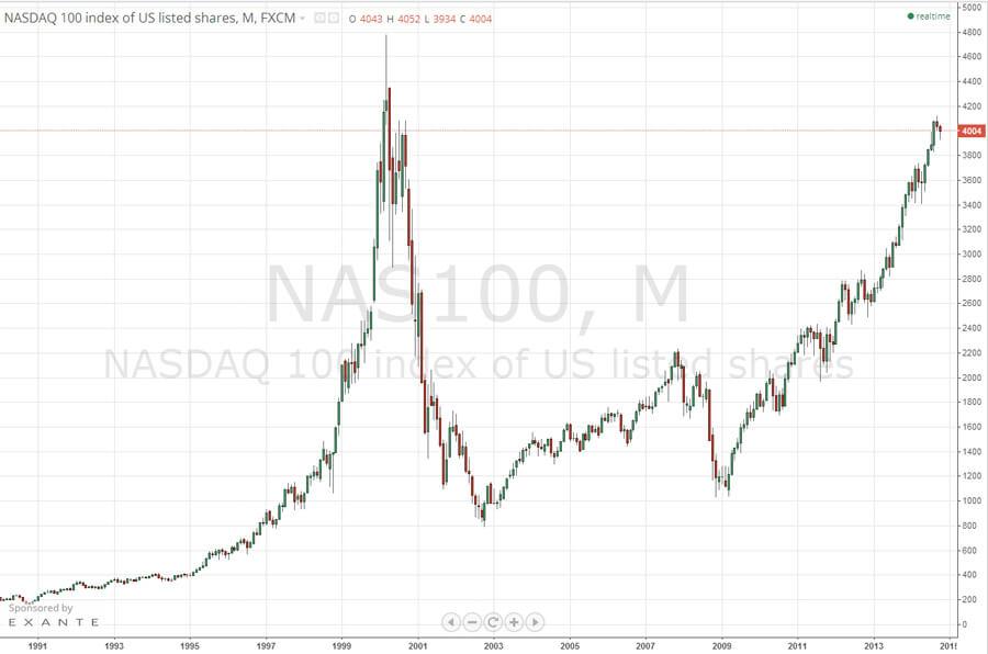 Обвал на бирже Насдака
