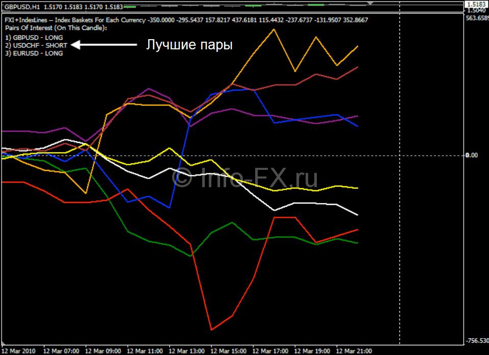Индикатор отображает лучшие пары для торговли на данный момент