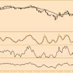 Торговая система на технических индикаторах 5 EMAs forex system
