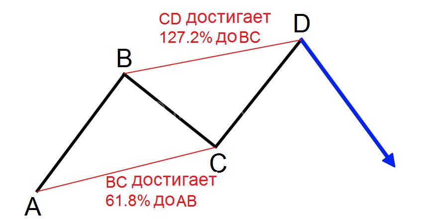ABCD по фибоначчи