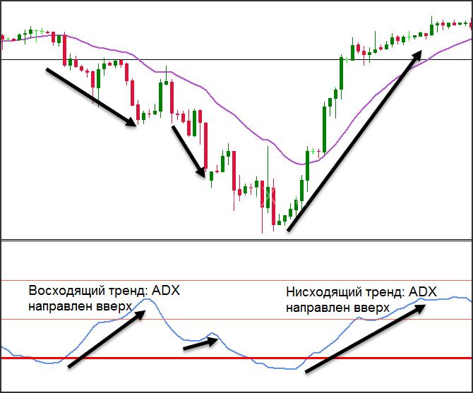 Рост ADX на восходящем и нисходящем тренде