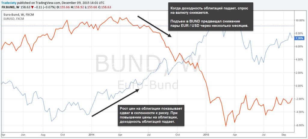 Влияние стоимости облигаций на Форекс пары