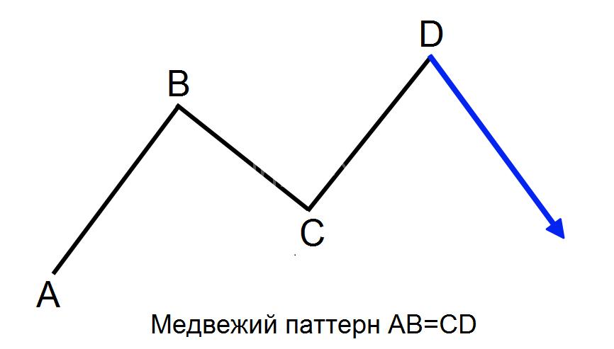 Медвежий паттерн AB=CD