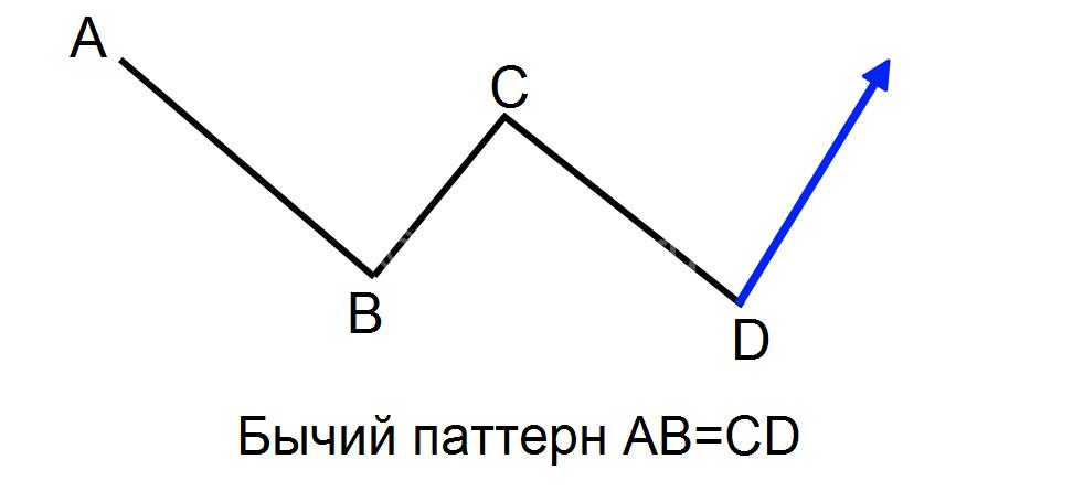 Бычий паттерн AB=CD
