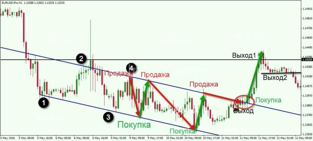 Торговля по ценовым каналам с применением Price Action