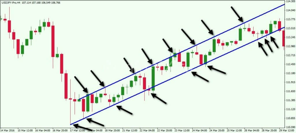 Пример торговли ценовым каналом на графике валютной пары USDJPY