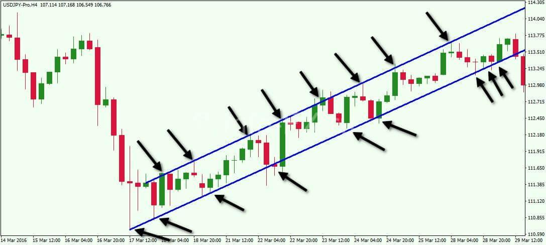 Торговля по каналам на форекс стратегия скользящая средняя бинарные опционы