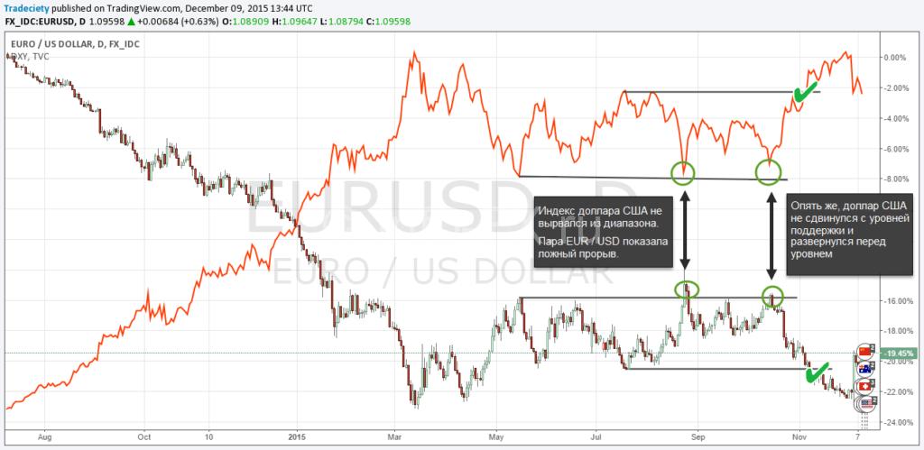 Влияние индекса доллара (usdx) на валютную пару EUR/USD