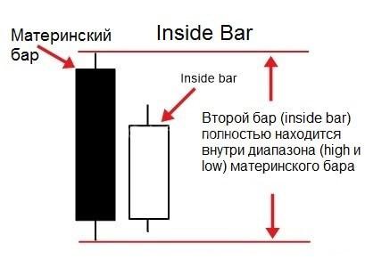 Паттерн inside bar