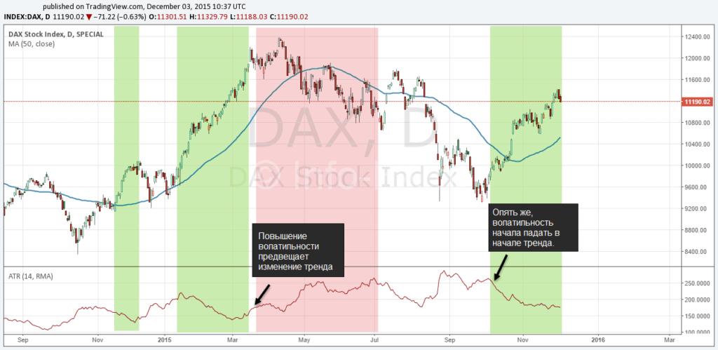 Определение смены направления тренда по волатильности (ADX)