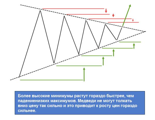 Повышающийся треугольник