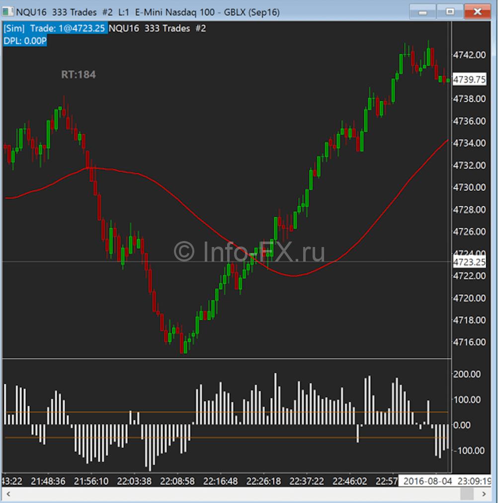Тиковый график NASDAQ
