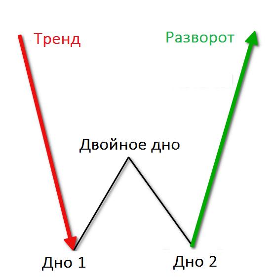 Паттерн двойное дно
