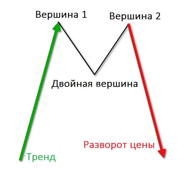 Паттерн двойная вершина