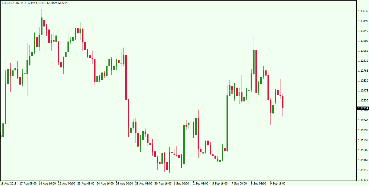 Japanese-Candlestick-Chart-Example